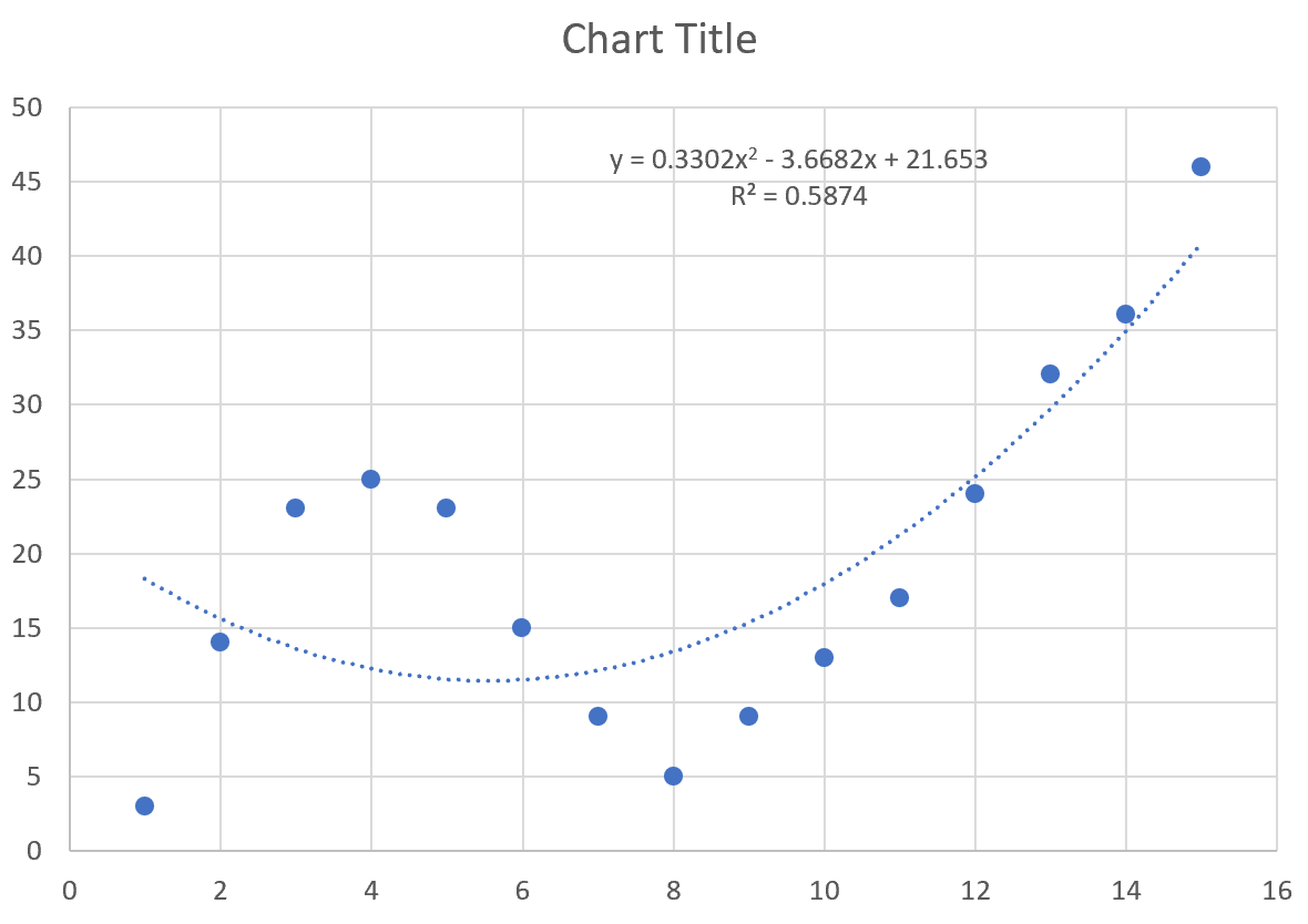 Curve fitting in Excel