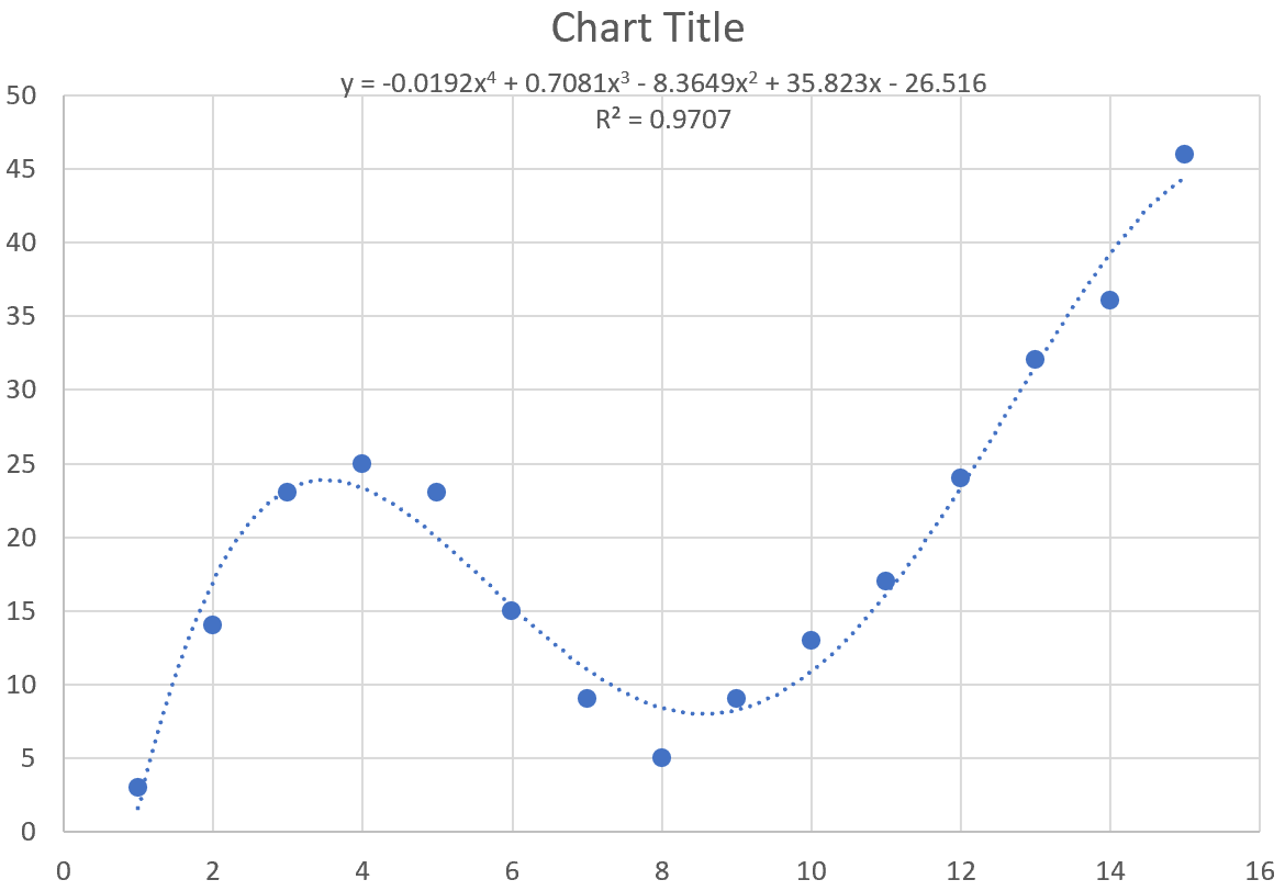 Curve fitting in Excel example