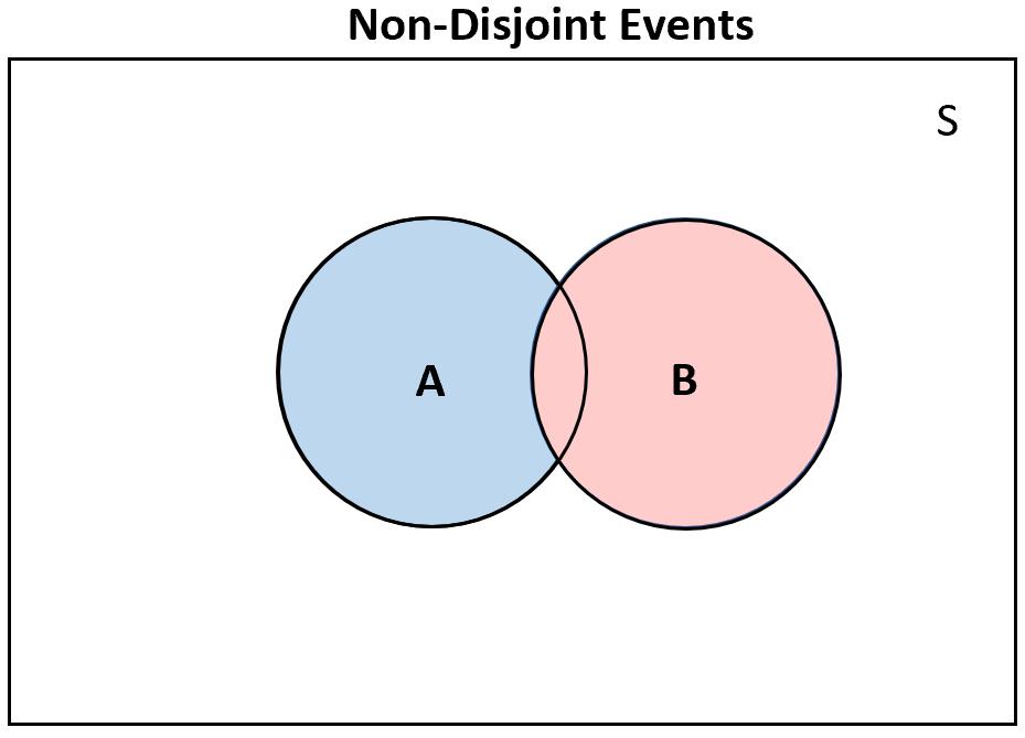 Disjoint vs. Non-disjoint events