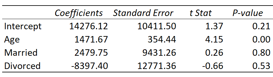 How to interpret dummy variables in regression output