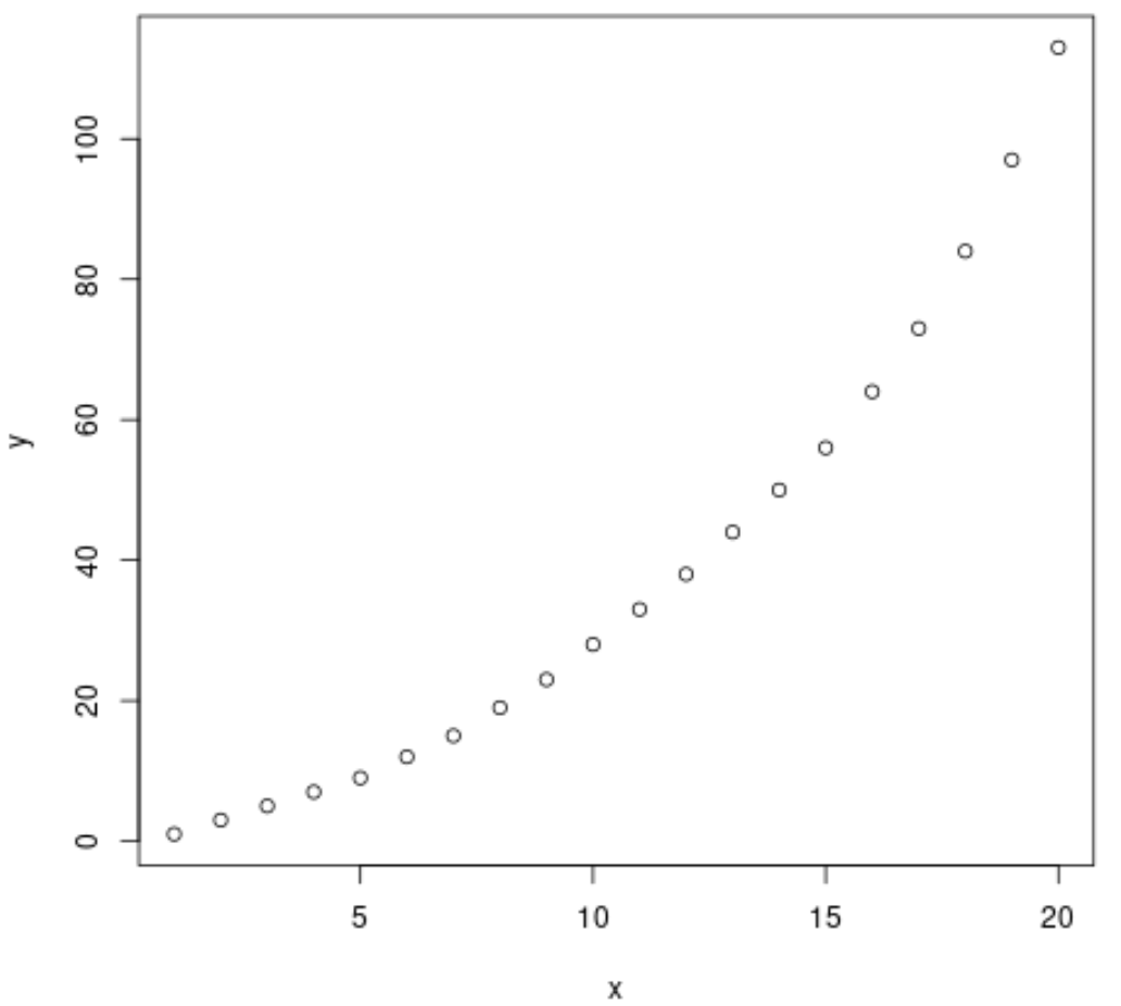 Exponential regression example in R