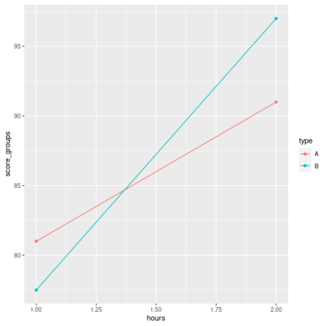 Interaction plot in R with ggplot2