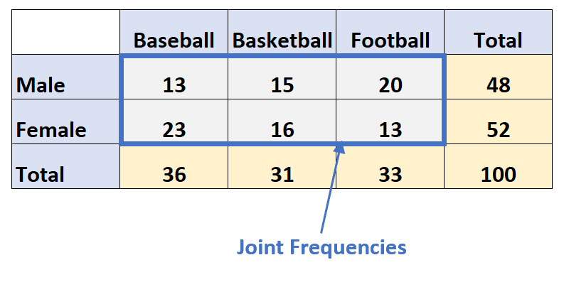 Joint frequency