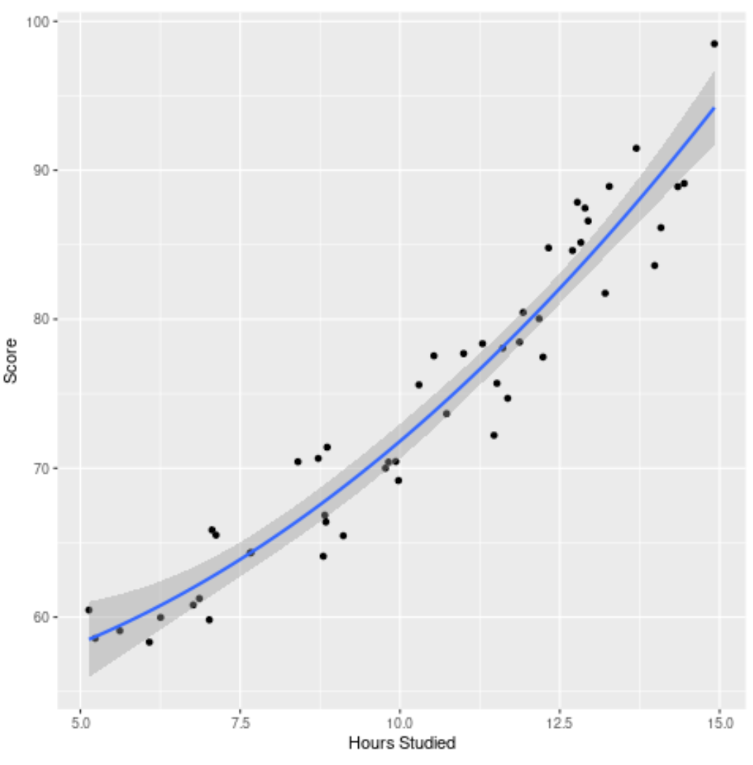 Visualizing lack of fit in R