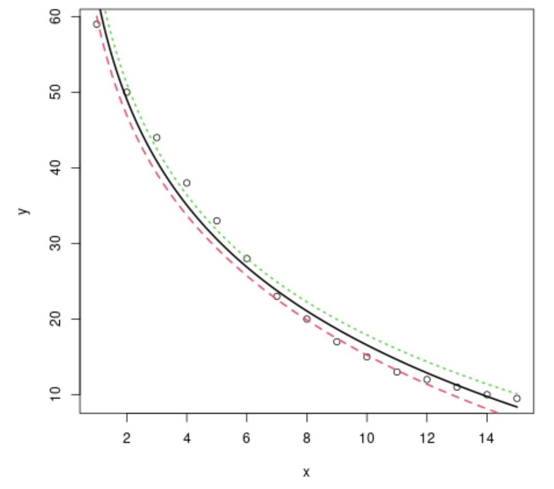 Logarithmic regression in R