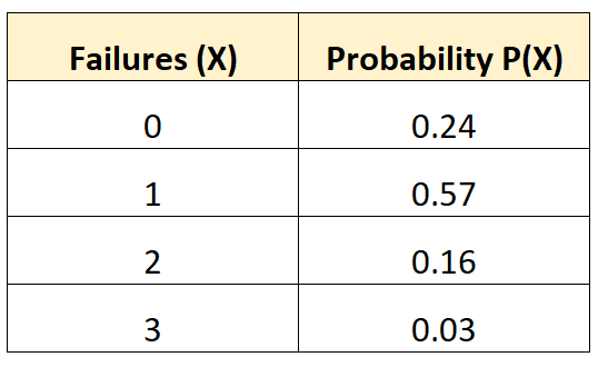 Example of finding the mean of a probability distribution