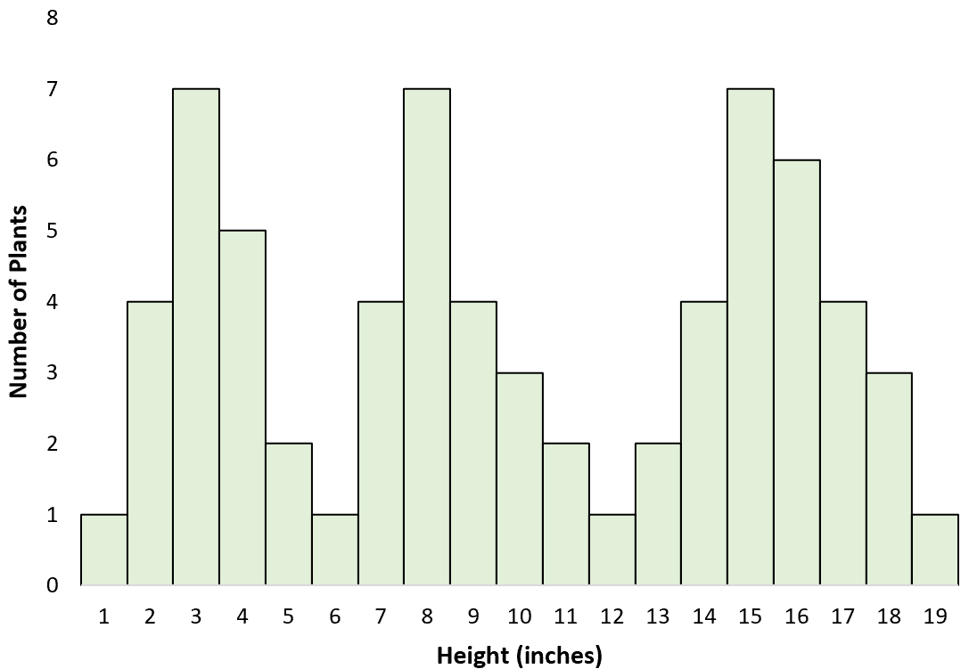 Multimodal distribution example