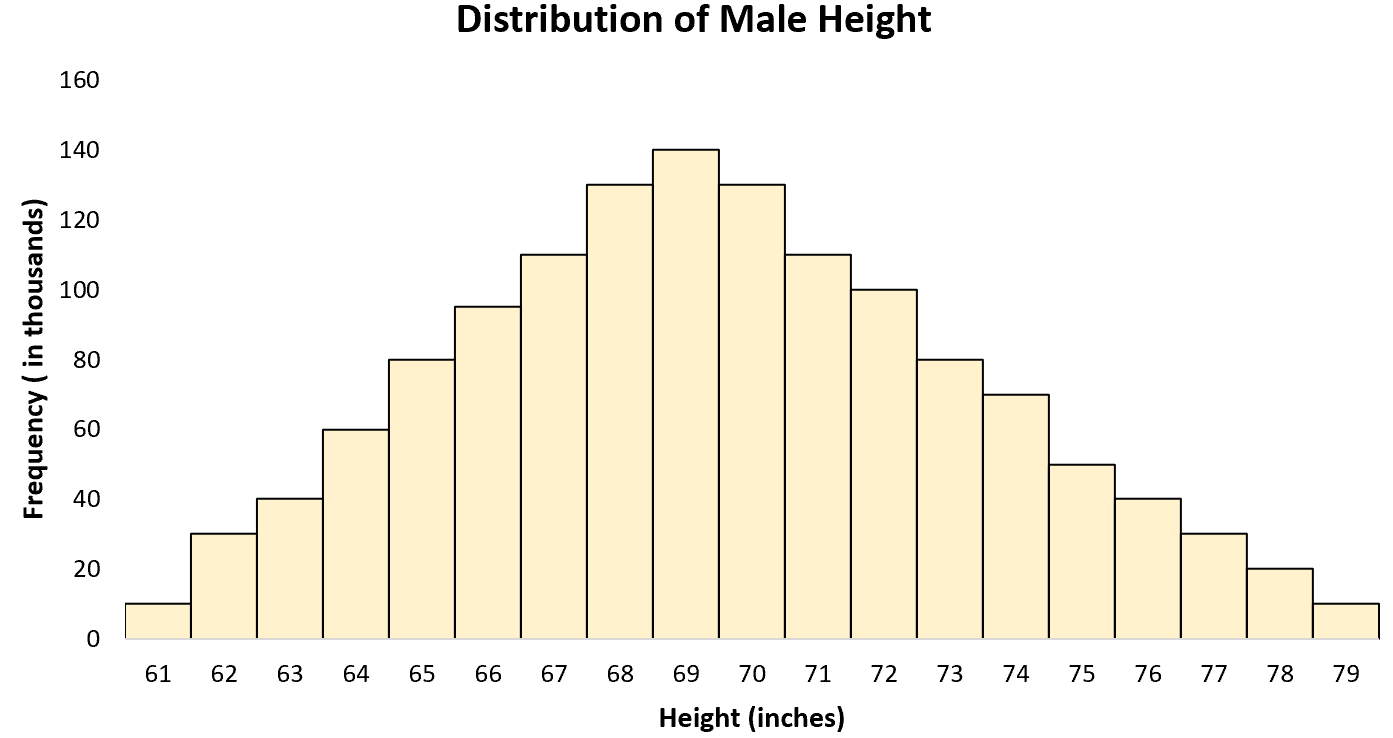 Real-world example of normal distribution