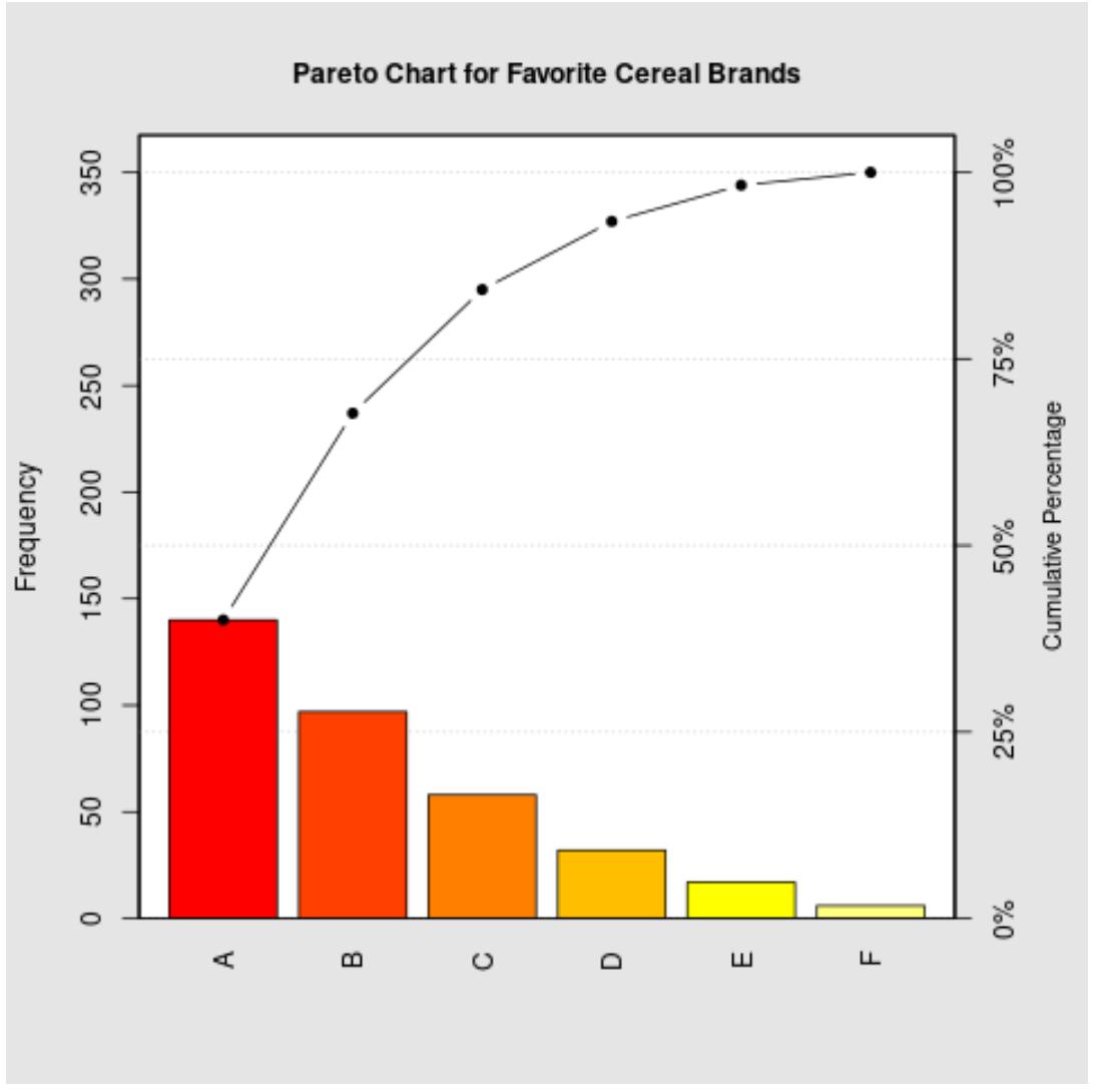 Pareto chart in R