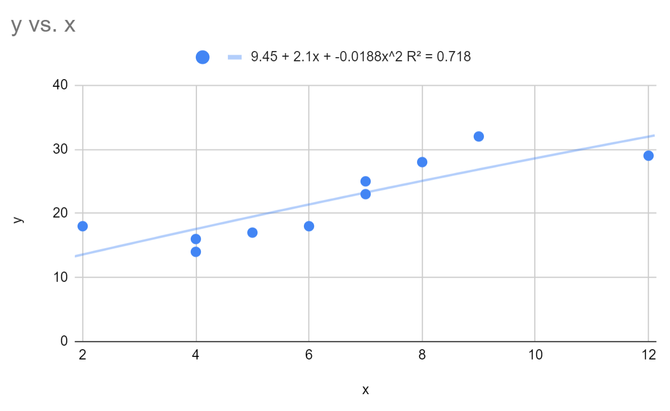 Polynomial regression in Google Sheets