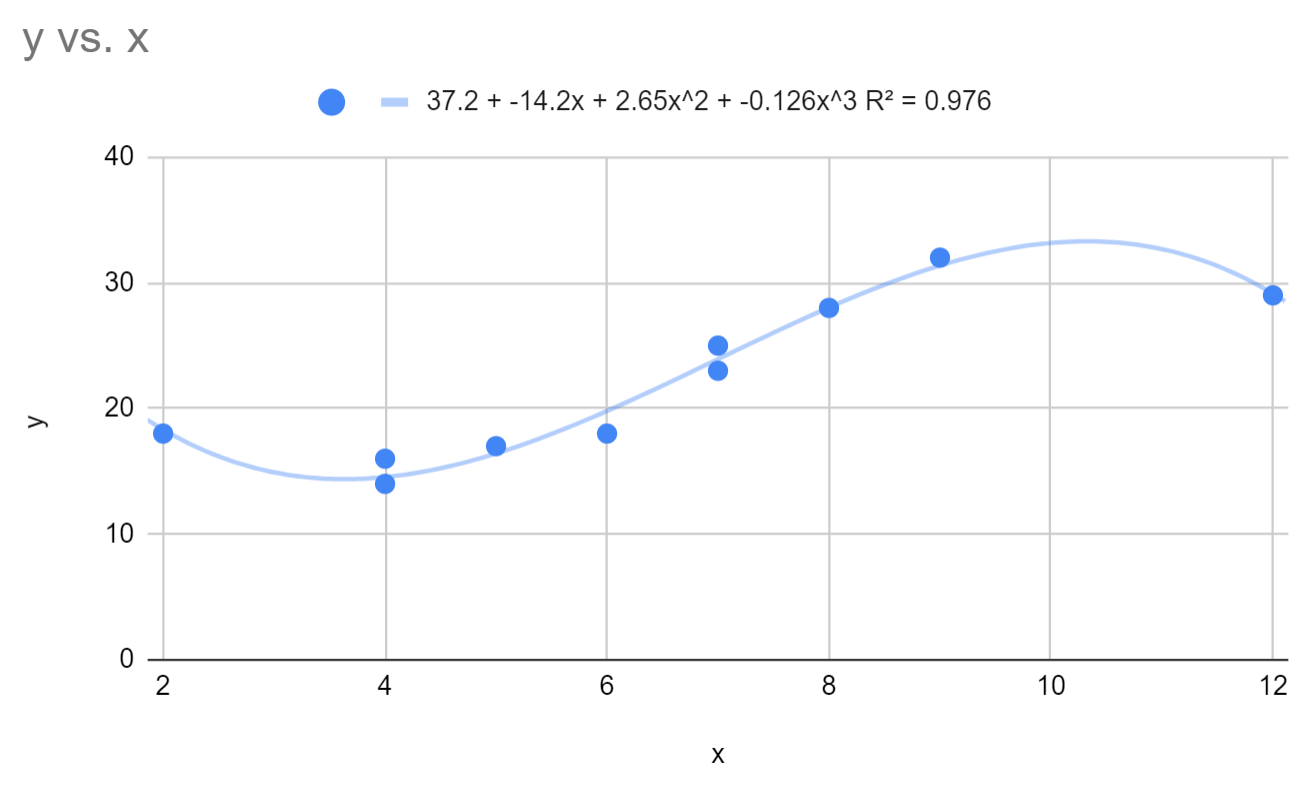 Cubic regression in Google Sheets