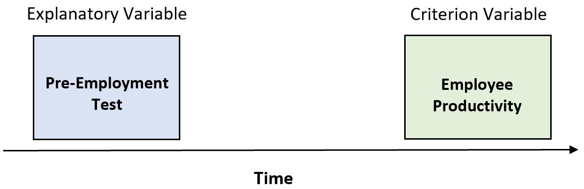 Example of predictive validity