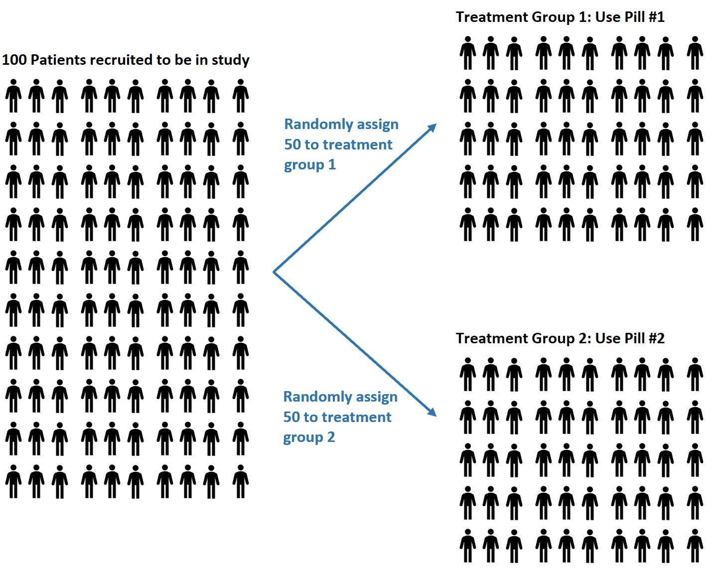 Randomization in statistics
