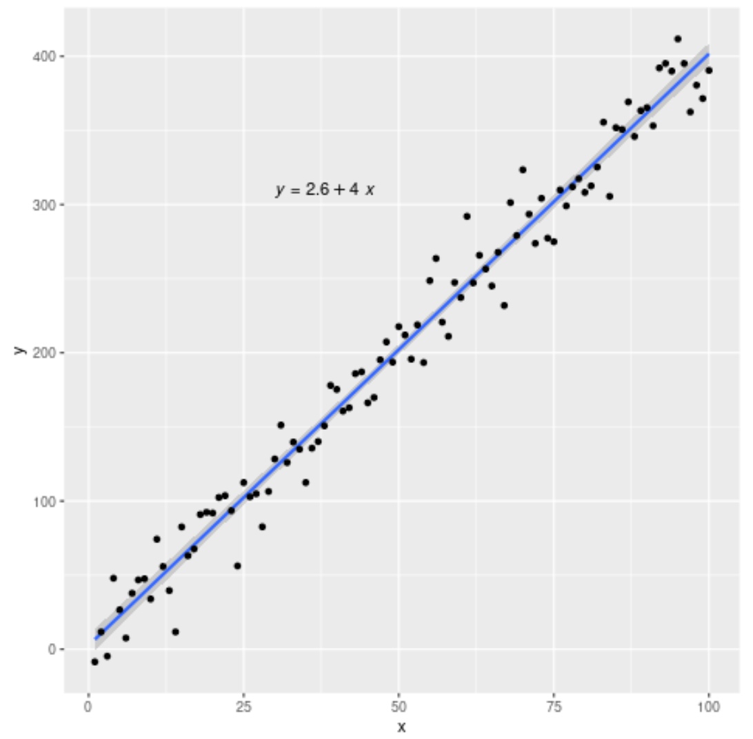 Add regression equation to plot in R