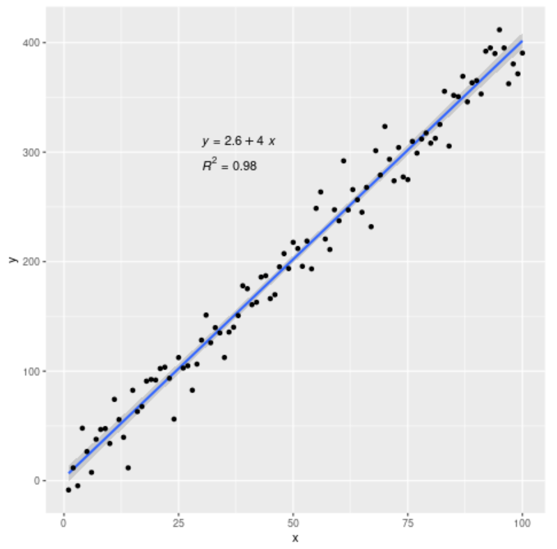 Regression line with equation and R-squared value in ggplot2