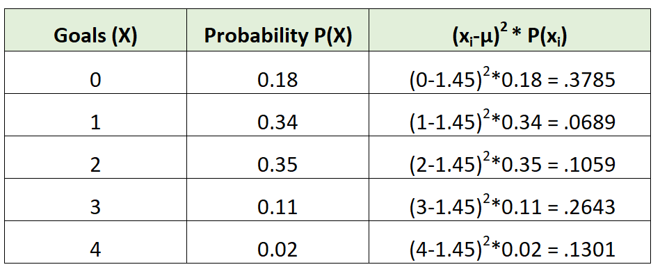 Standard deviation of probability distribution example