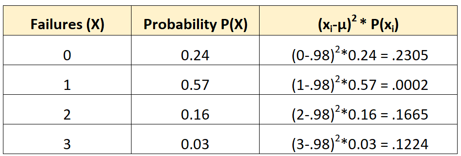 Example of calculating the standard deviation and variance of a probability distribution