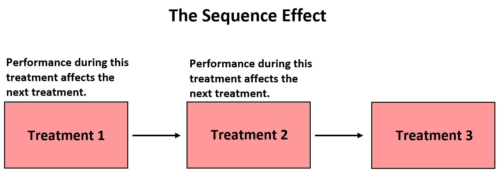 Sequence effect
