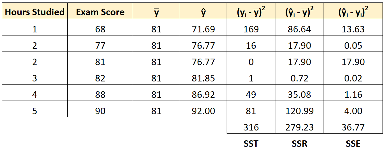 Example of calculating SST, SSR, and SSE for linear regression