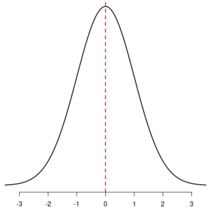 Example of symmetric distribution in statistics