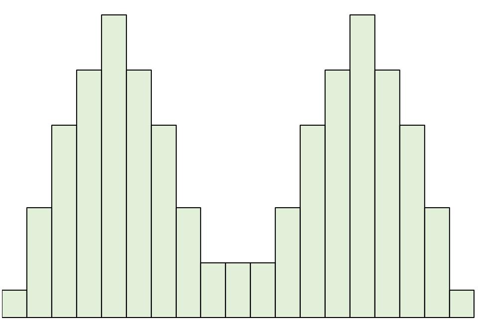 Symmetrical distribution for a bimodal distribution example