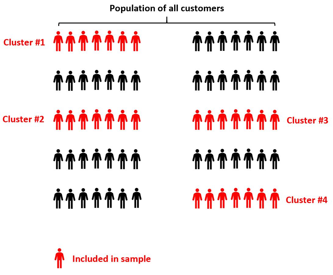 Cluster sampling example