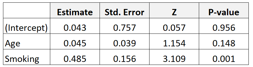 Example of adjusted odds ratio