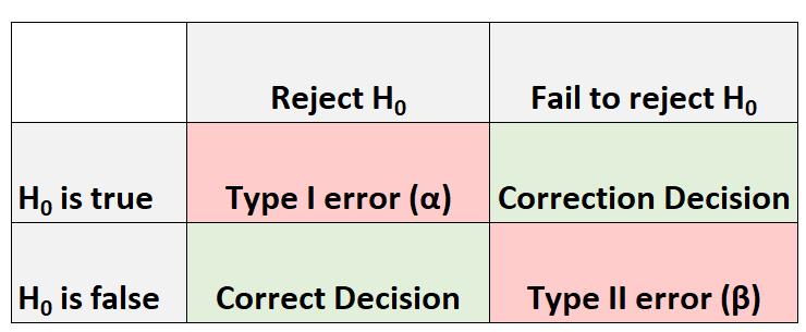 Beta vs. Alpha in hypothesis testing in statistics