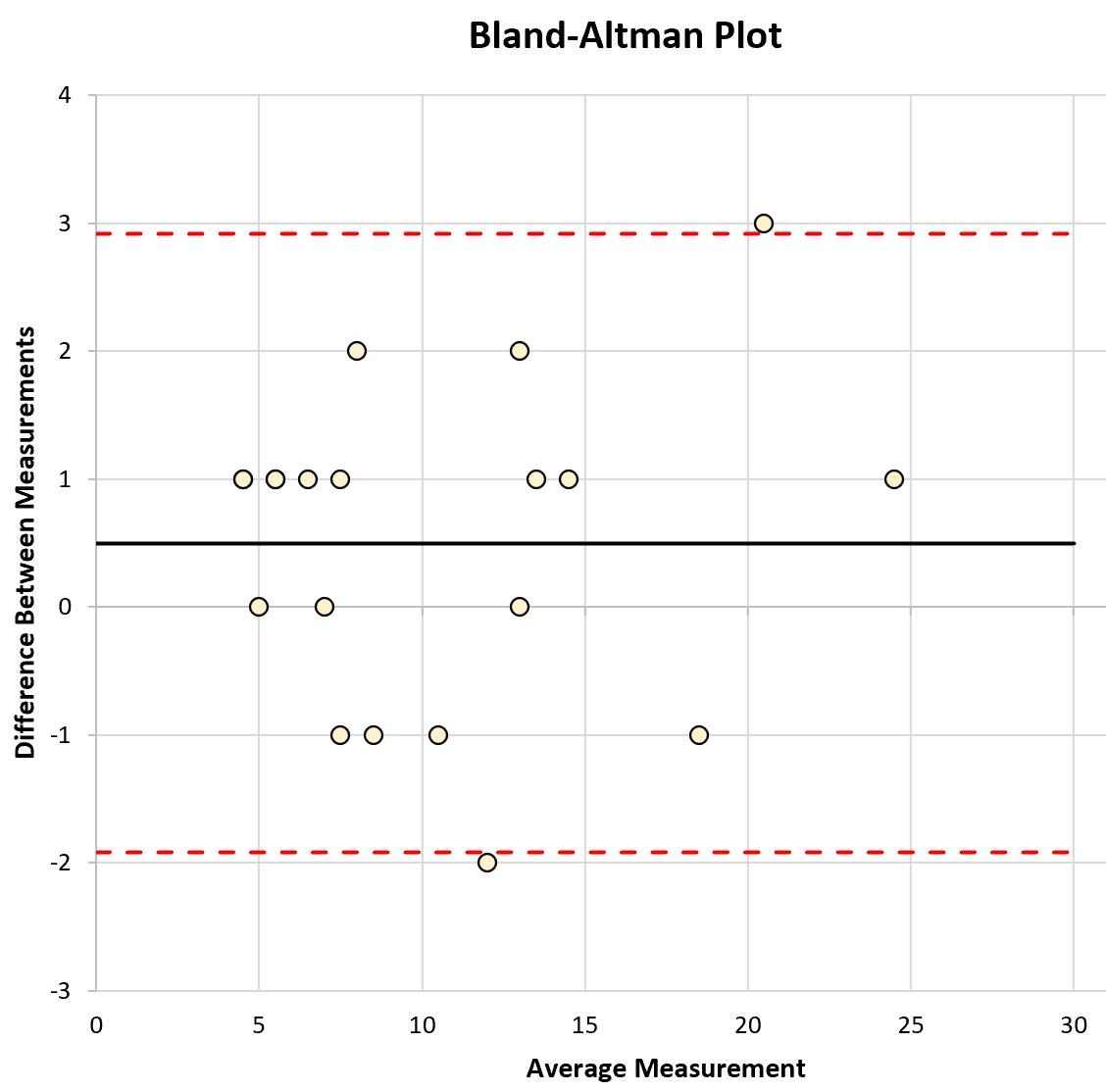 Bland-Altman plot in Excel