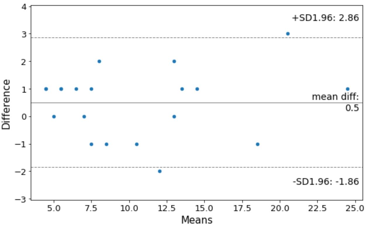 Bland-Altman plot in Python