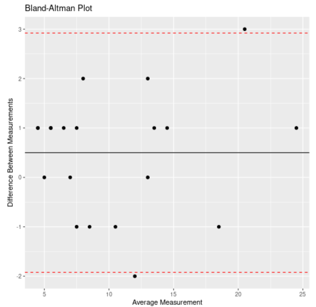 Bland-Altman plot in R