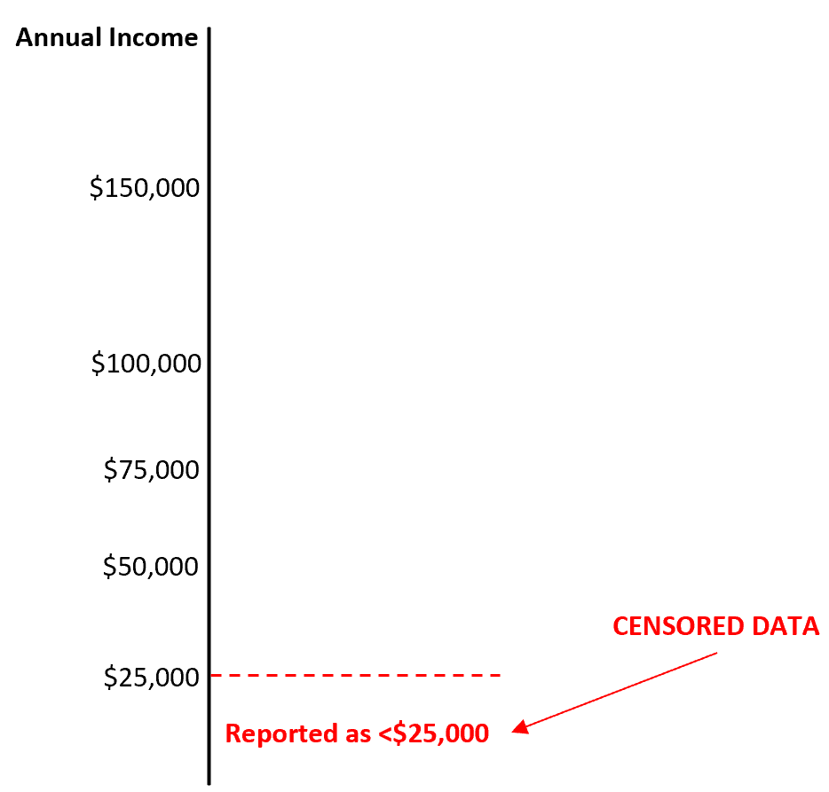 Example of censored data