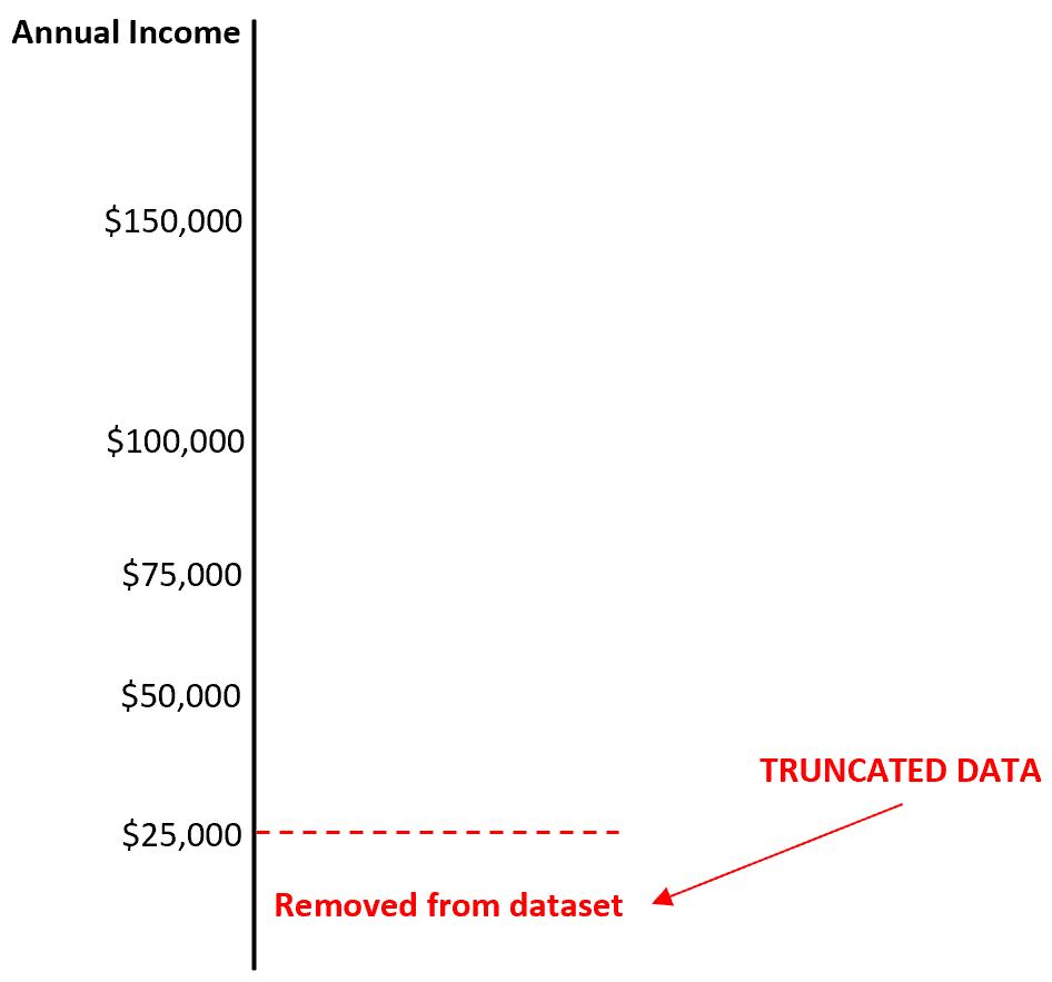 Example of truncated data