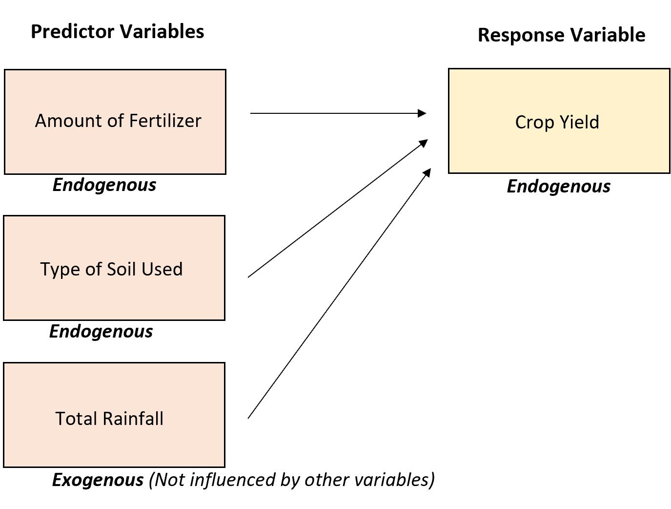Endogenous vs. exogenous variables
