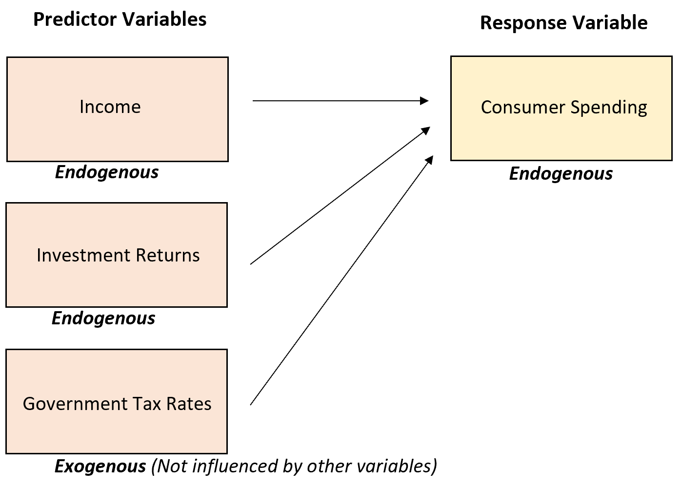 Example of endogenous and exogenous variables