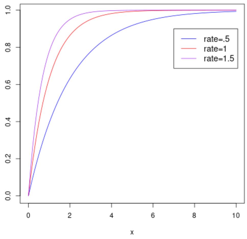 Exponential cumulative distribution function plot