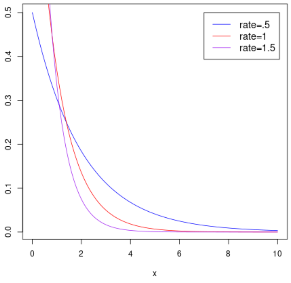 Exponential distribution plot