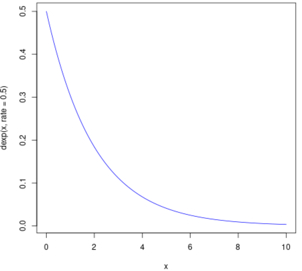Plot exponential PDF in R