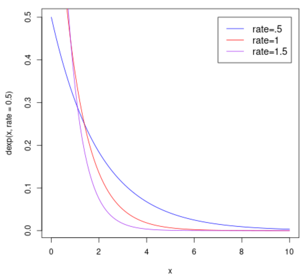 Plot of multiple exponential PDF functions in R