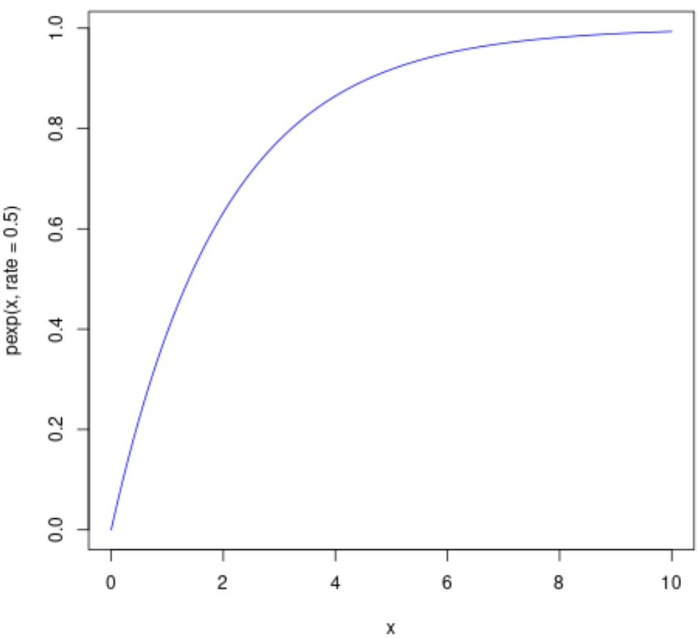 Exponential CDF plot in R
