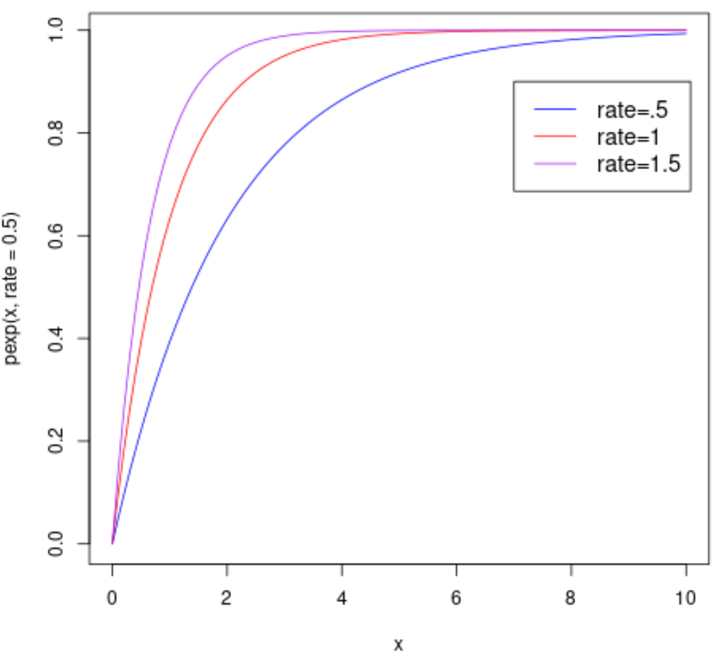 Multiple exponential distributions in one plot in R