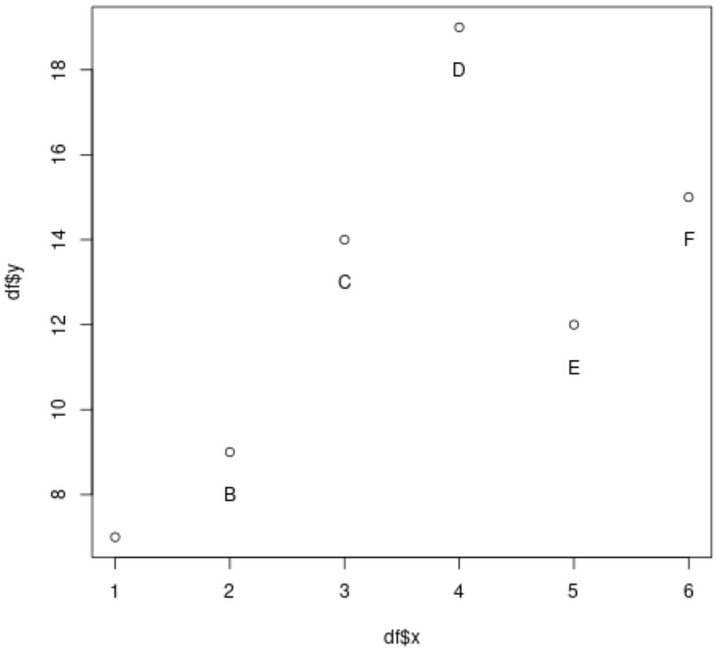 Label scatterplot points in R