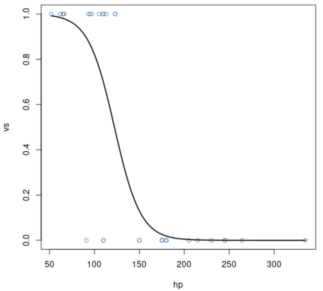 Logistic regression curve in base R