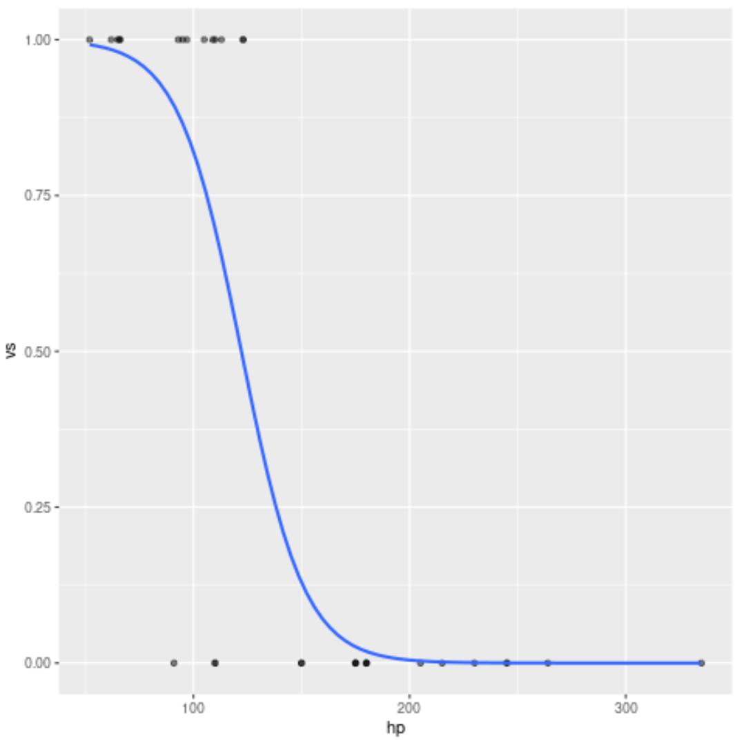 Logistic regression curve in ggplot2