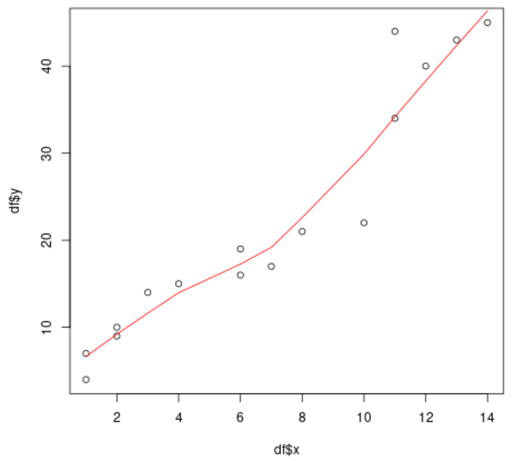Lowess smoothing example in R