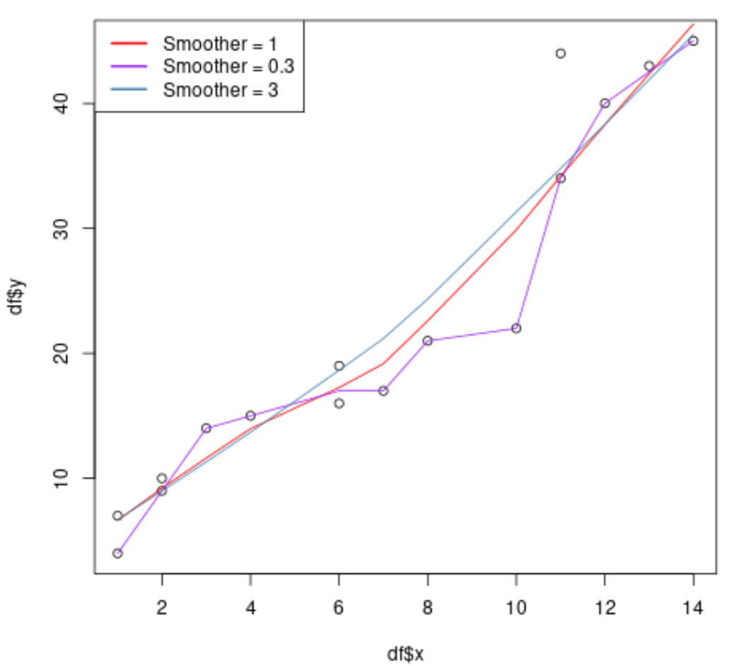 Lowess smoothing curves in R