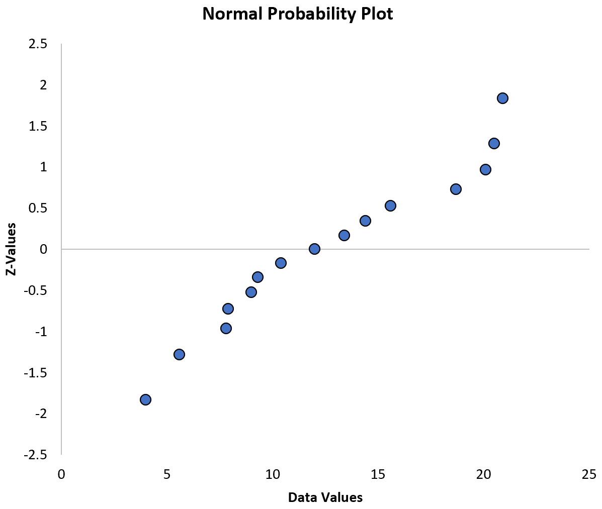 Normal probability plot in Excel