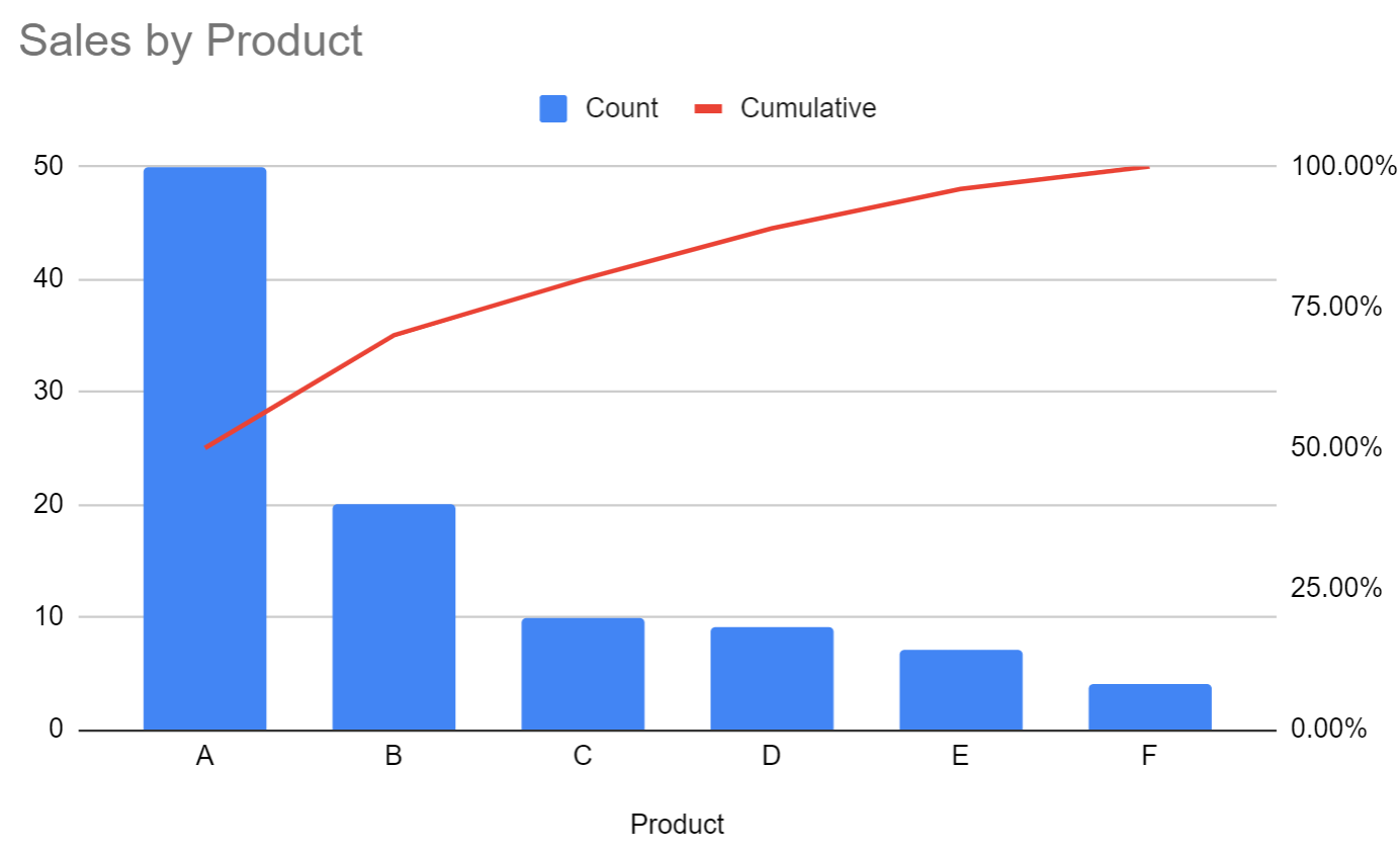 Pareto chart in Google Sheets