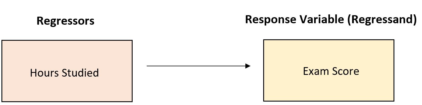 Regressor vs. regressand
