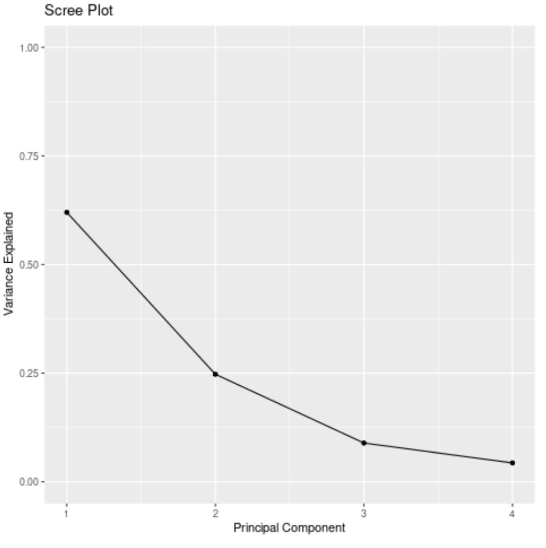 Scree plot in R